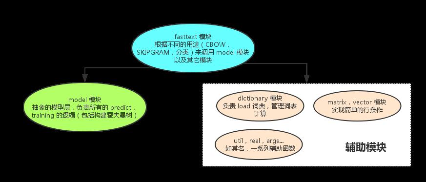 fasttext-arch